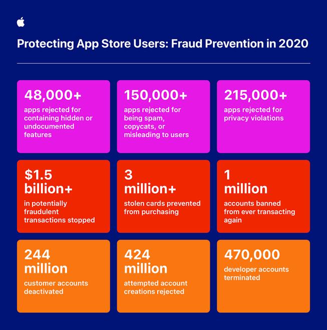 Apple 于 2020 年阻止 App Store 欺诈行为的重要成果统计数据。