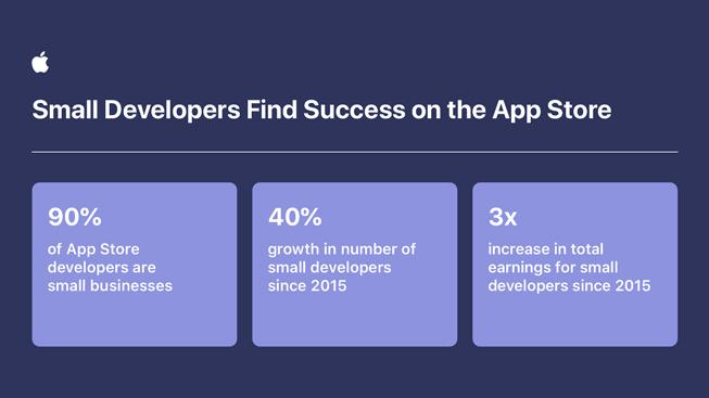 显示 App Store 小型开发者增长数据的表格
