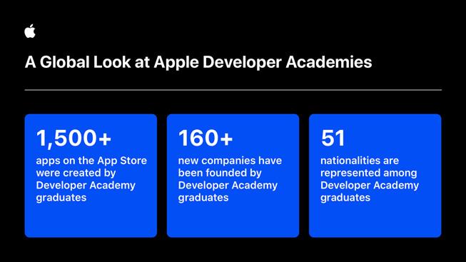 信息图表展示 Apple 开发者学院毕业生的相关数据