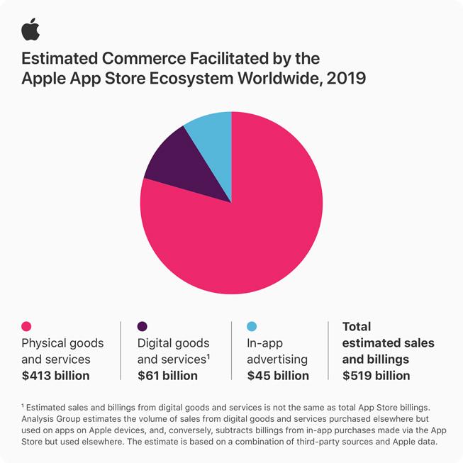 App Store 生态系统所带动的交易额分布图。