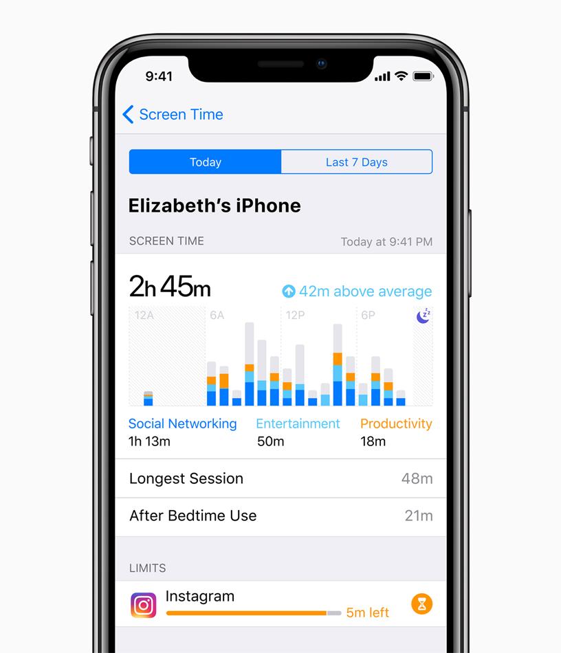 iPhone X 屏幕显示 Elizabeth 的 iPhone Screen Time 统计数据,包括花费在社交网络、娱乐和效率 app 上的时间,以及 Longest Session、After Bedtime Use 和 Limits。
