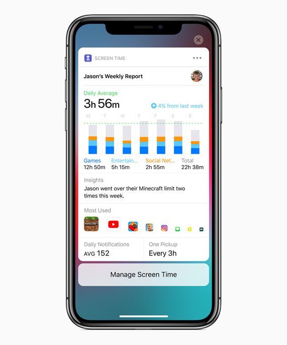 iPhone 显示 Screen Time 屏幕和 Jason 的每周报告,其中包含每日平均使用情况、洞察报告和 App 使用情况等统计数据。