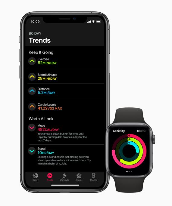 iPhone 显示活动记录 App 中的 Trends 标签页,旁边是 Apple Watch。