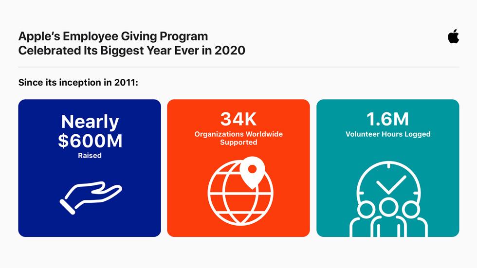 展示 Apple Giving 项目自 2011 年推出以来所产生影响的三项统计数据。